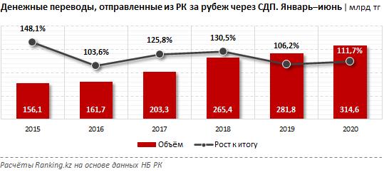 В июне из Казахстана за рубеж отправили рекордные 92,8 млрд тенге 389560 - Kapital.kz