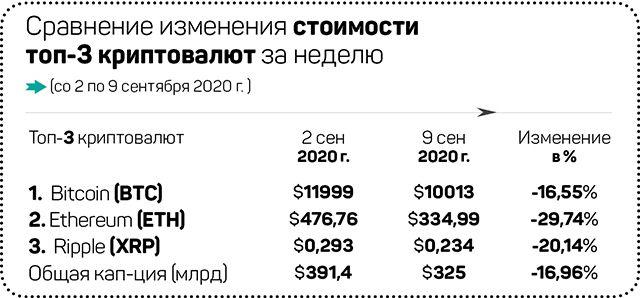 Биткоин держится на фоне краха акций 425490 - Kapital.kz