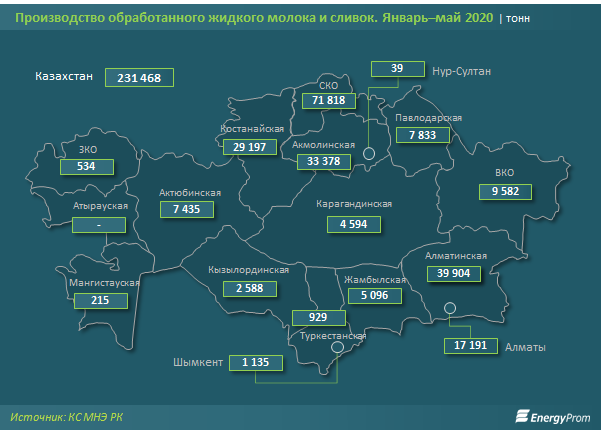 За год объем производства молока и сливок вырос на 6% 383026 - Kapital.kz