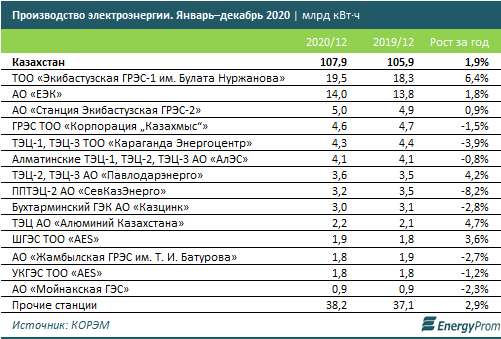 Электроэнергия подорожала почти на 7% за год 580505 - Kapital.kz