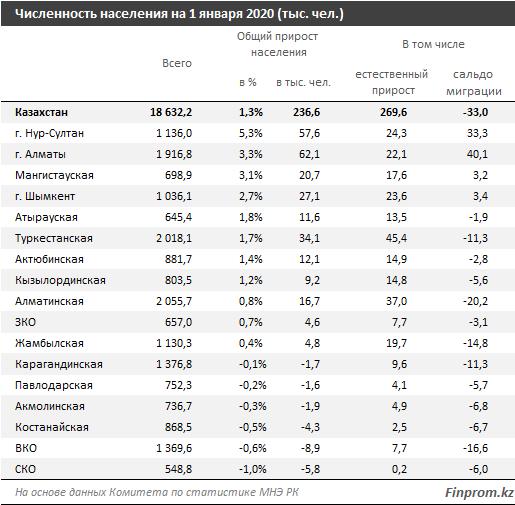 Количество городских жителей увеличилось за год на 1,8% 206708 - Kapital.kz