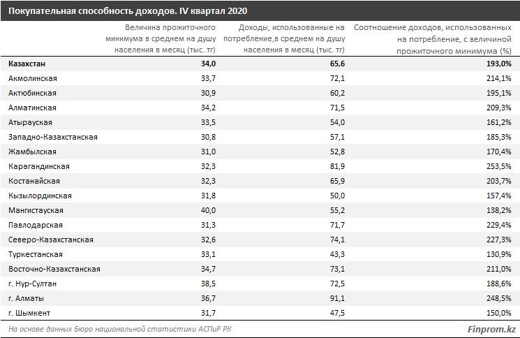 Казахстанцев с доходами ниже прожиточного минимума стало на 20% больше 698579 - Kapital.kz