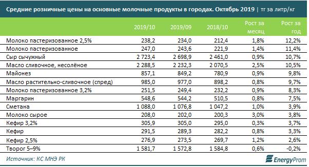 Производство молока увеличилось на 8% 101988 - Kapital.kz