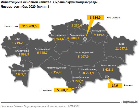 Инвестиции в охрану окружающей среды выросли на четверть 504209 - Kapital.kz