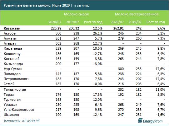 За год объем производства молока и сливок вырос на 6% 383034 - Kapital.kz