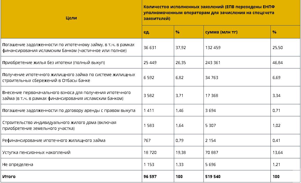 Большинство вкладчиков тратят деньги из ЕНПФ на погашение ипотеки 618423 - Kapital.kz