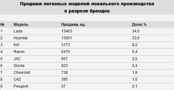 В Казахстане произведено свыше 45 тысяч автомобилей  142589 - Kapital.kz