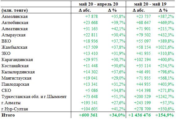 Безналичные платежи в мае достигли рекордной отметки в 2,4 трлн тенге 346960 - Kapital.kz