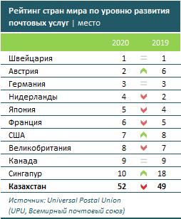 В рейтинге развития почтовых сервисов РК на 52-м месте 471746 - Kapital.kz