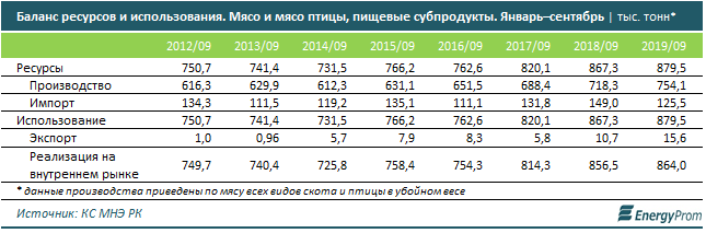 В Казахстане импорт мяса в 8 раз превышает экспорт 126293 - Kapital.kz