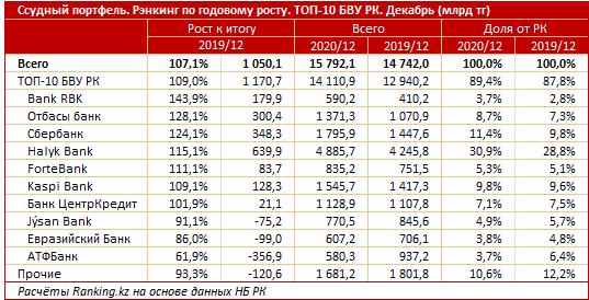 Bank RBK стал лидером кредитного роста в коронакризисном 2020 году  605752 - Kapital.kz