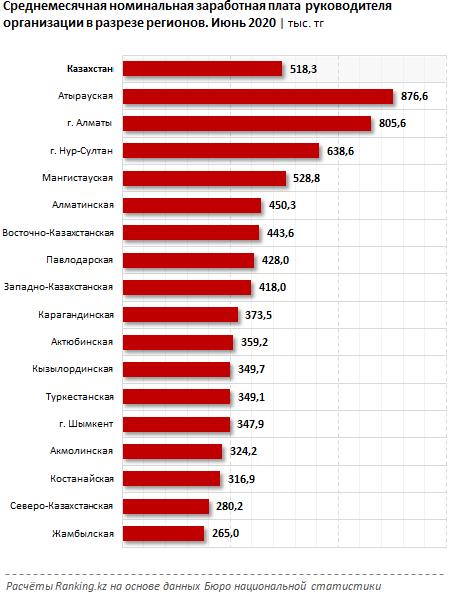 Руководители каких предприятий получают самые высокие зарплаты  511755 - Kapital.kz