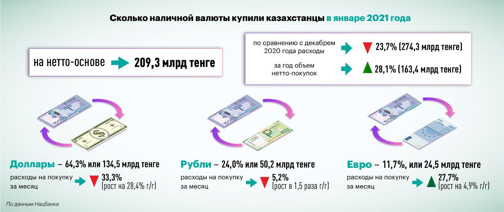 В январе казахстанцы купили валюту на 209,3 млрд тенге 633593 - Kapital.kz