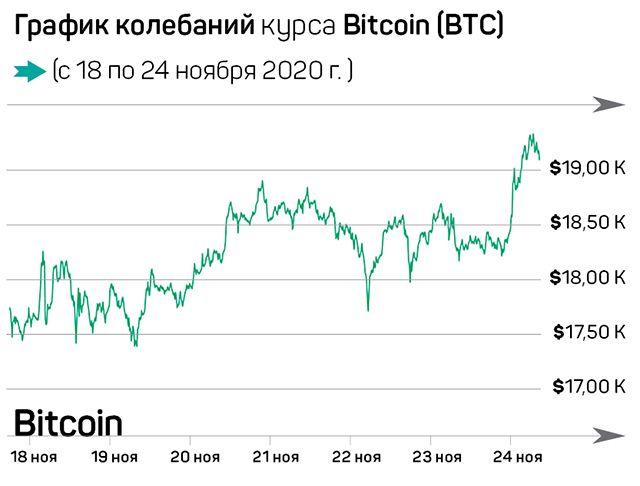 Золотая лихорадка на рынке криптовалют 511438 - Kapital.kz