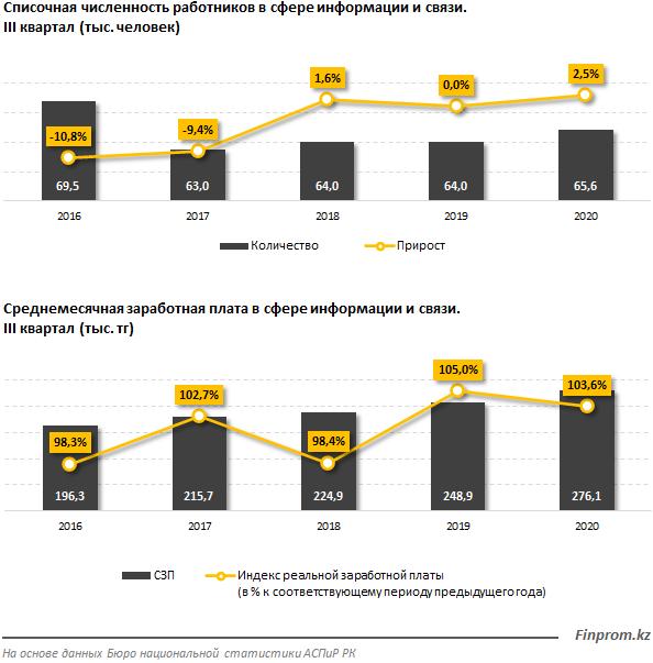 Действующих телеком-компаний за год стало больше на 15% 505128 - Kapital.kz