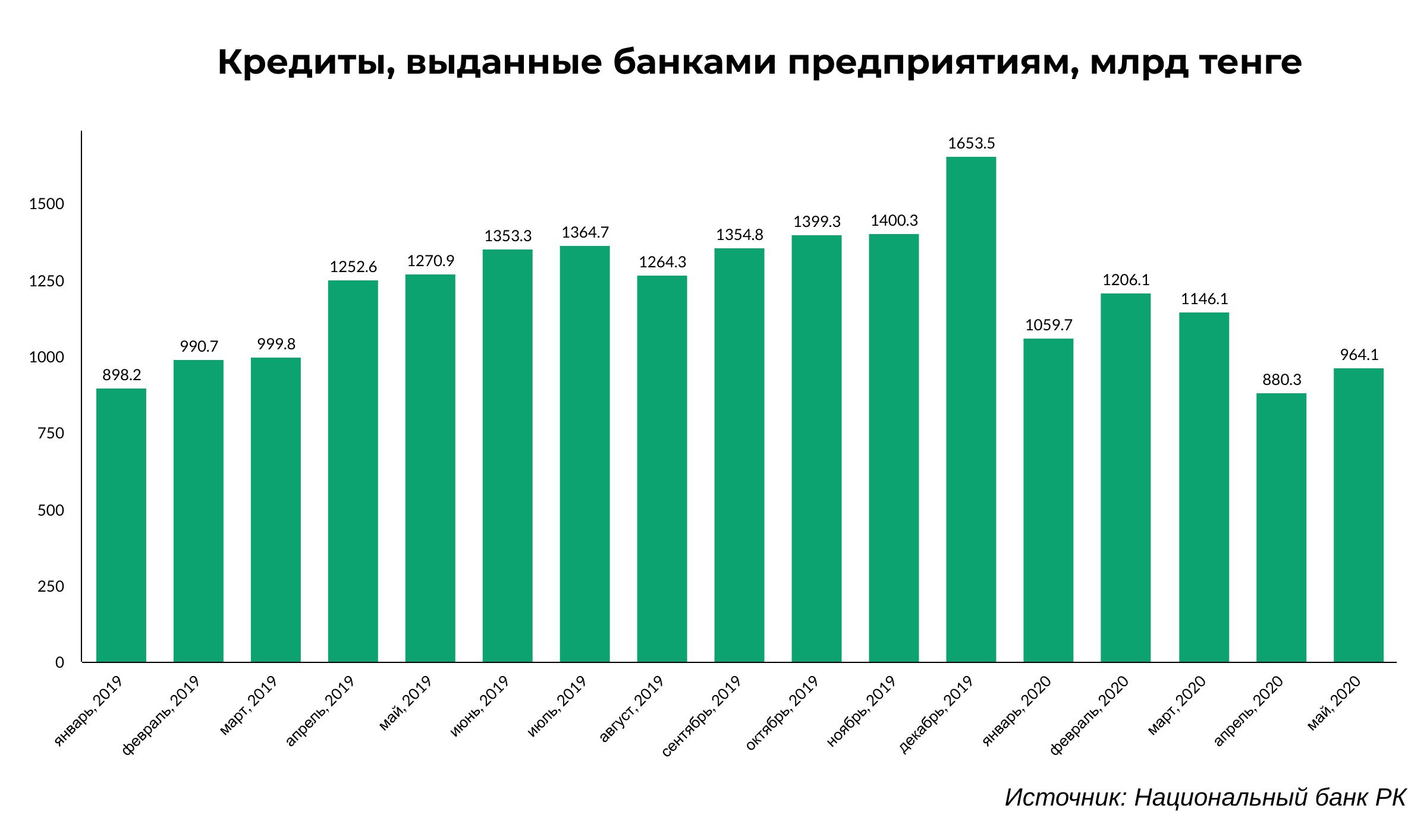 Банки делают ставку на торговлю 363958 - Kapital.kz