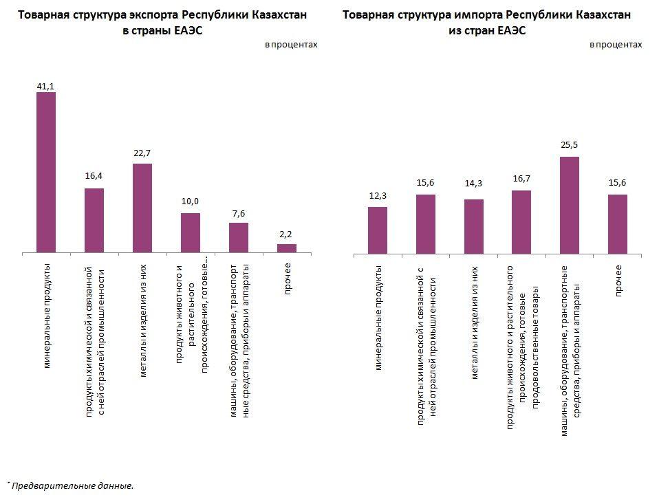 Взаимная торговля со странами ЕАЭС снизилась на 9,6% 568013 - Kapital.kz
