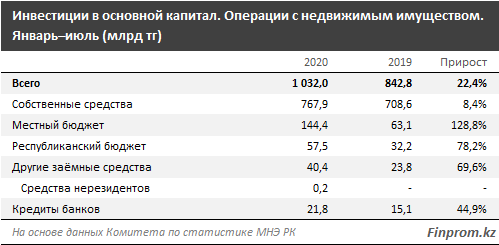 Инвестиции в сфере недвижимости превысили 1 трлн тенге 430384 - Kapital.kz