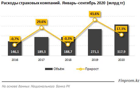 Прибыль страховых компаний превысила 100 млрд тенге 510950 - Kapital.kz