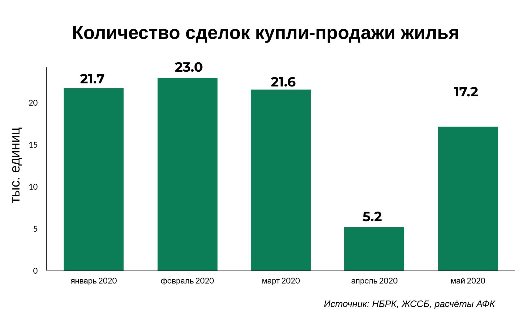 Какие требования к жилью у казахстанцев после карантина? 346659 - Kapital.kz