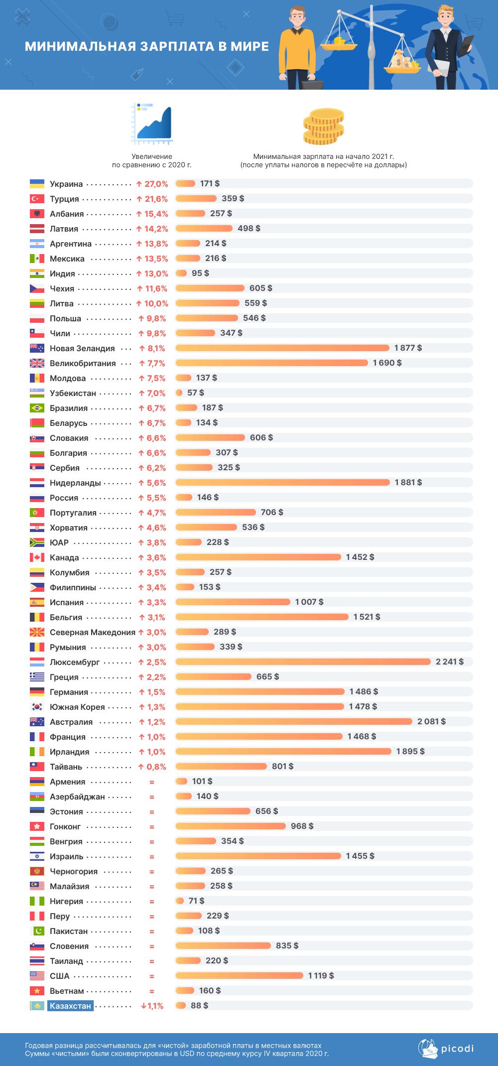 Как изменилась минимальная зарплата в разных странах и РК 563633 - Kapital.kz