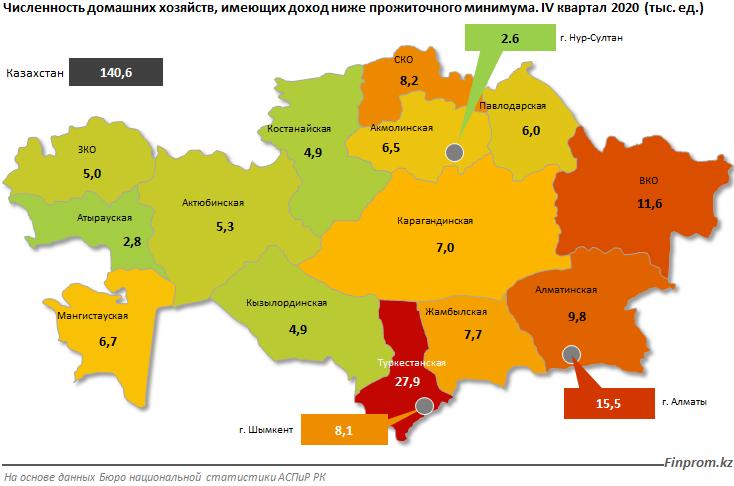 Казахстанцев с доходами ниже прожиточного минимума стало на 20% больше 698576 - Kapital.kz