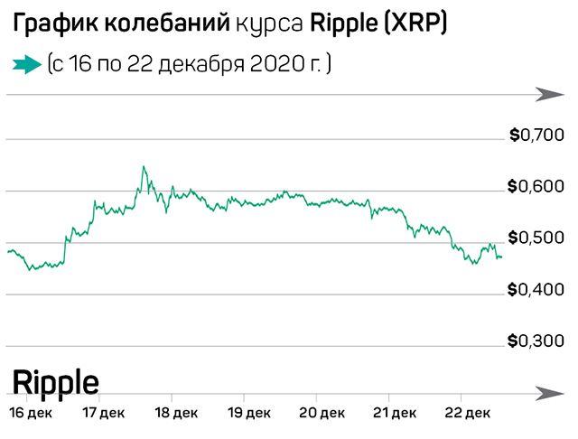 Биткоин побил рекорд стоимости, Ripple под угрозой 538566 - Kapital.kz