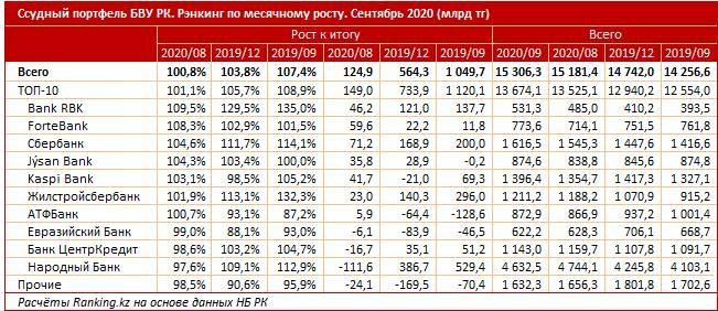 Bank RBK возглавил рейтинг БВУ по темпам роста кредитов 506587 - Kapital.kz