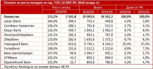 За год объем вкладов в банках увеличился на 15,2% 353053 - Kapital.kz