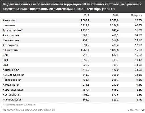 Банки расширяют банкоматную сеть 116452 - Kapital.kz