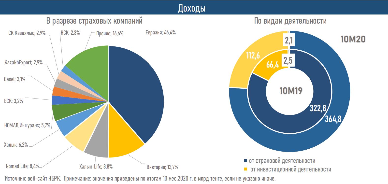 Активы страховых компаний выросли до 1 459,8 млрд тенге 532165 - Kapital.kz
