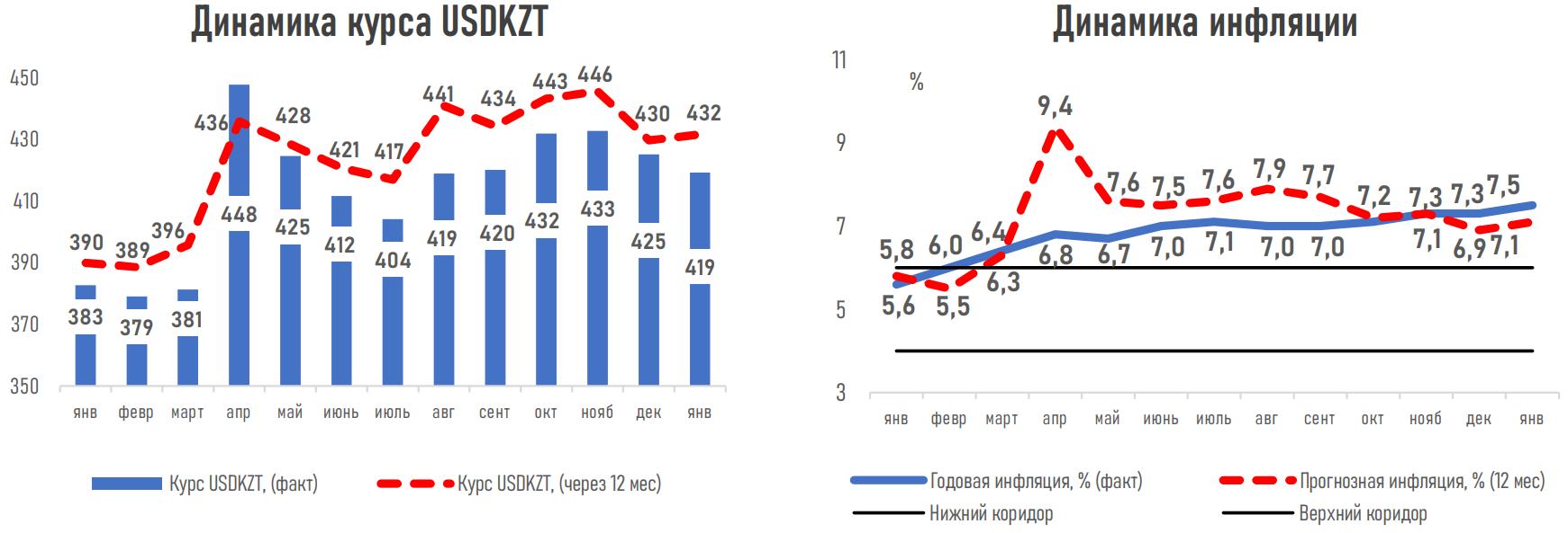 Эксперты ожидают роста ВВП Казахстана в 2021 году на 2,7% 569272 - Kapital.kz