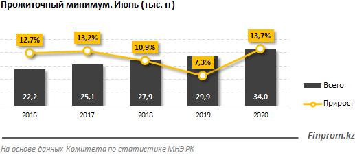 Величина прожиточного минимума выросла на 14% за год  360452 - Kapital.kz