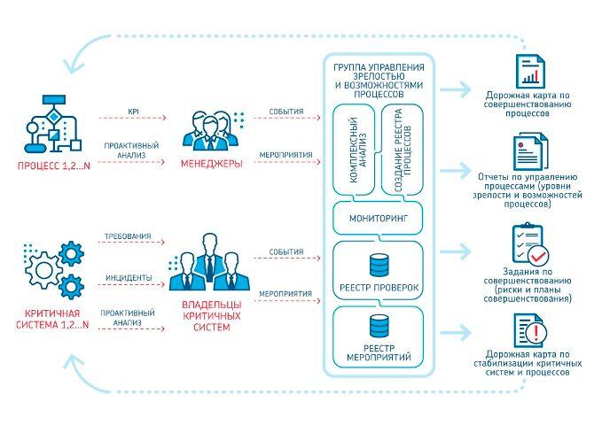 Альфа-Банк Казахстан усовершенствовал систему ИТ-управления  318153 - Kapital.kz