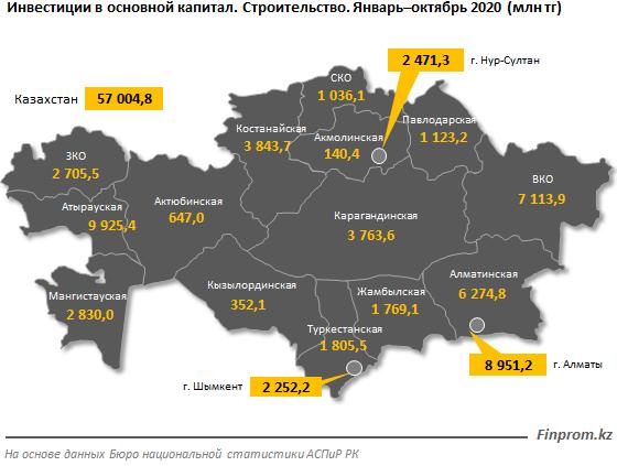 Инвестиции в строительной сфере составили 57 млрд тенге 504626 - Kapital.kz