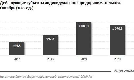 Число молодых предпринимателей выросло за год на 5% 517373 - Kapital.kz