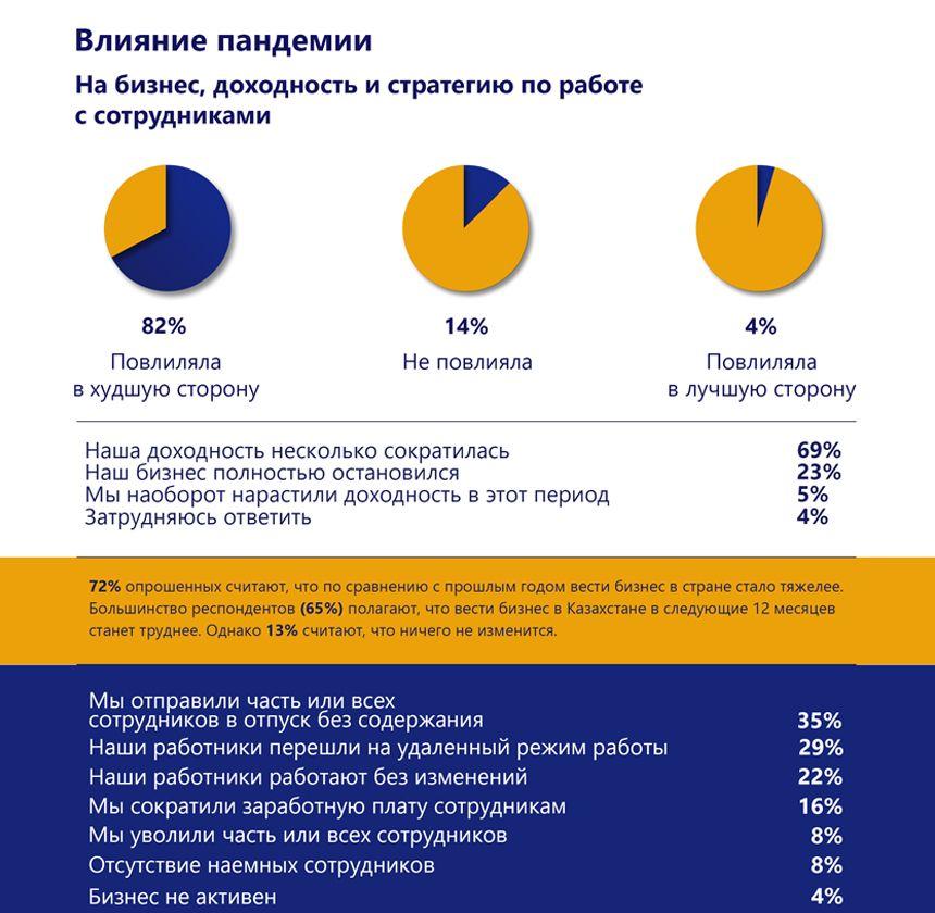 Как чувствует себя микро-, малый и средний бизнес в Казахстане 424409 - Kapital.kz