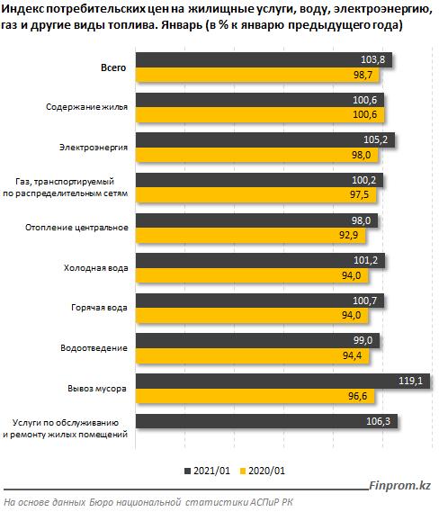Коммунальные услуги подорожали на 4% за год 626325 - Kapital.kz