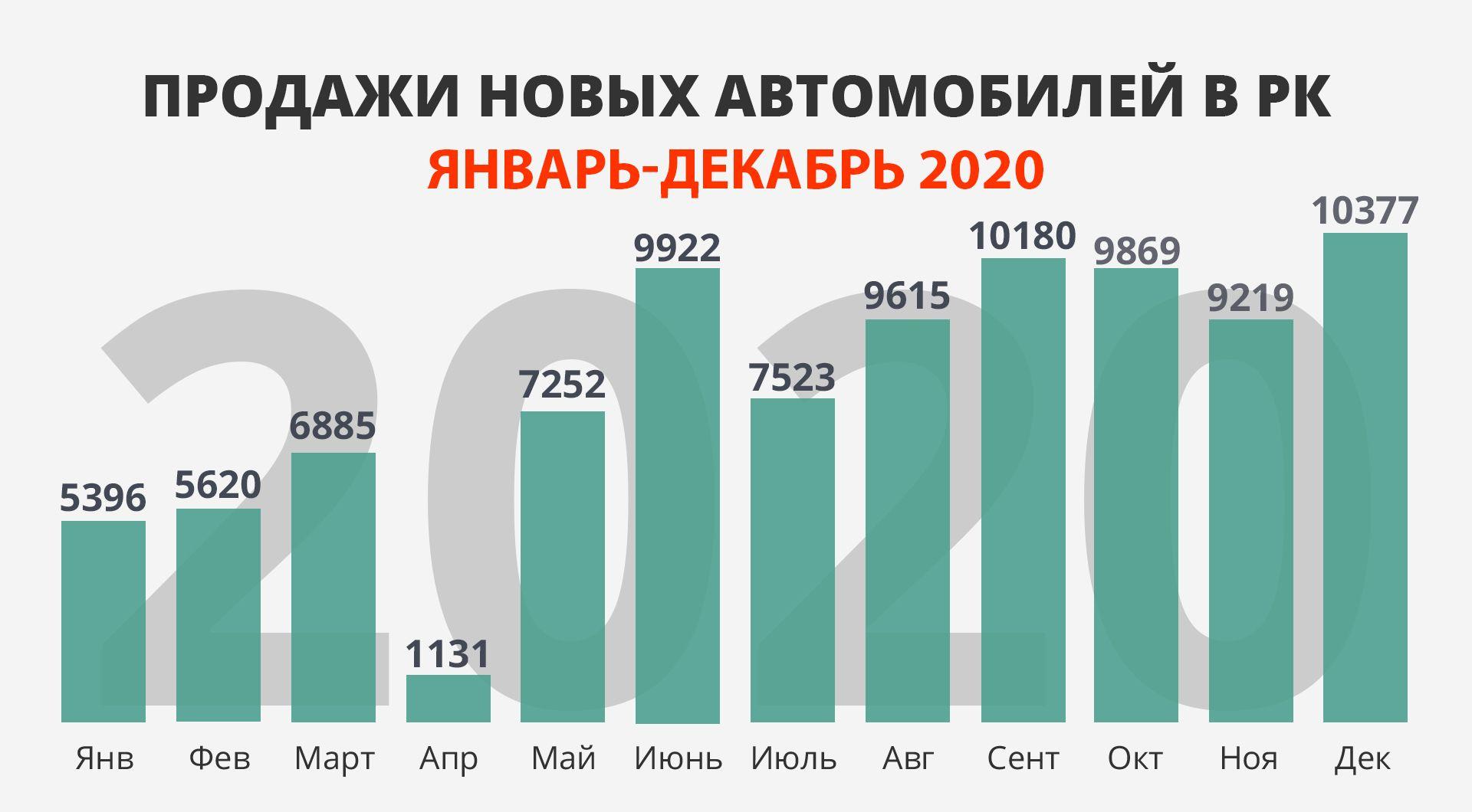 Итоги продаж в РК, Mercedes EQA и BMW M5 CS 585663 - Kapital.kz