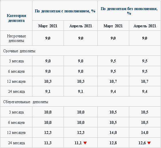 Стали известны ставки по депозитам на апрель 635392 - Kapital.kz