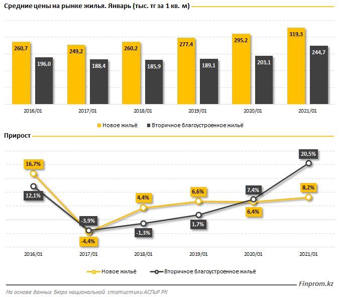 Казахстан по доступности ипотеки занял 74-е место из 109 613419 - Kapital.kz