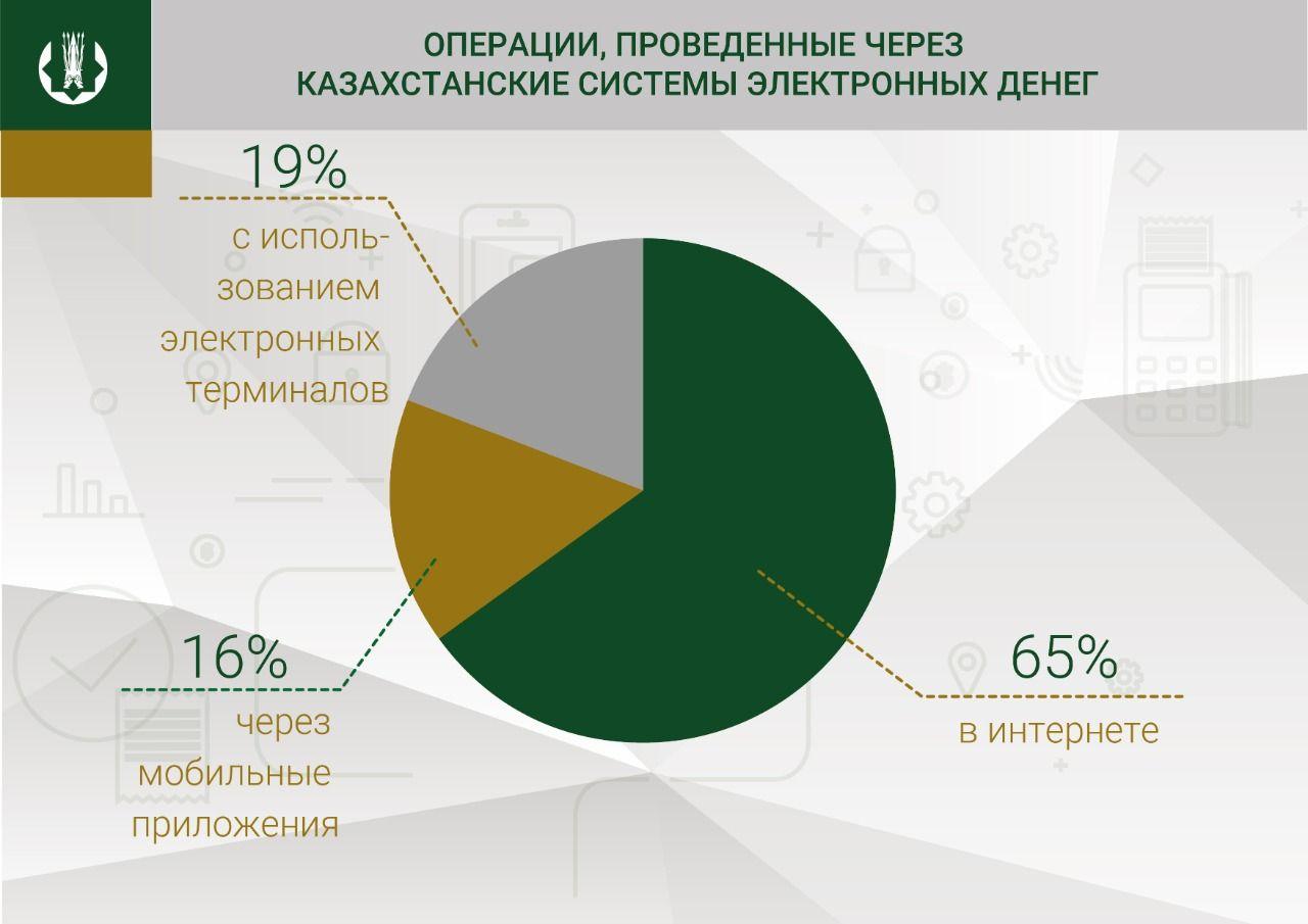 Объемы операций через системы электронных денег выросли 228936 - Kapital.kz