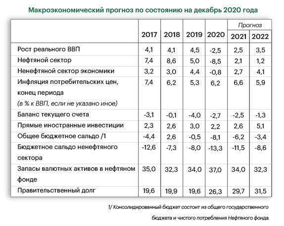 Всемирный банк: ВВП Казахстана в 2021 году вырастет на 2,5% 584999 - Kapital.kz