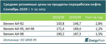 Казахстан экспортировал 362 тысячи тонн бензина  466788 - Kapital.kz