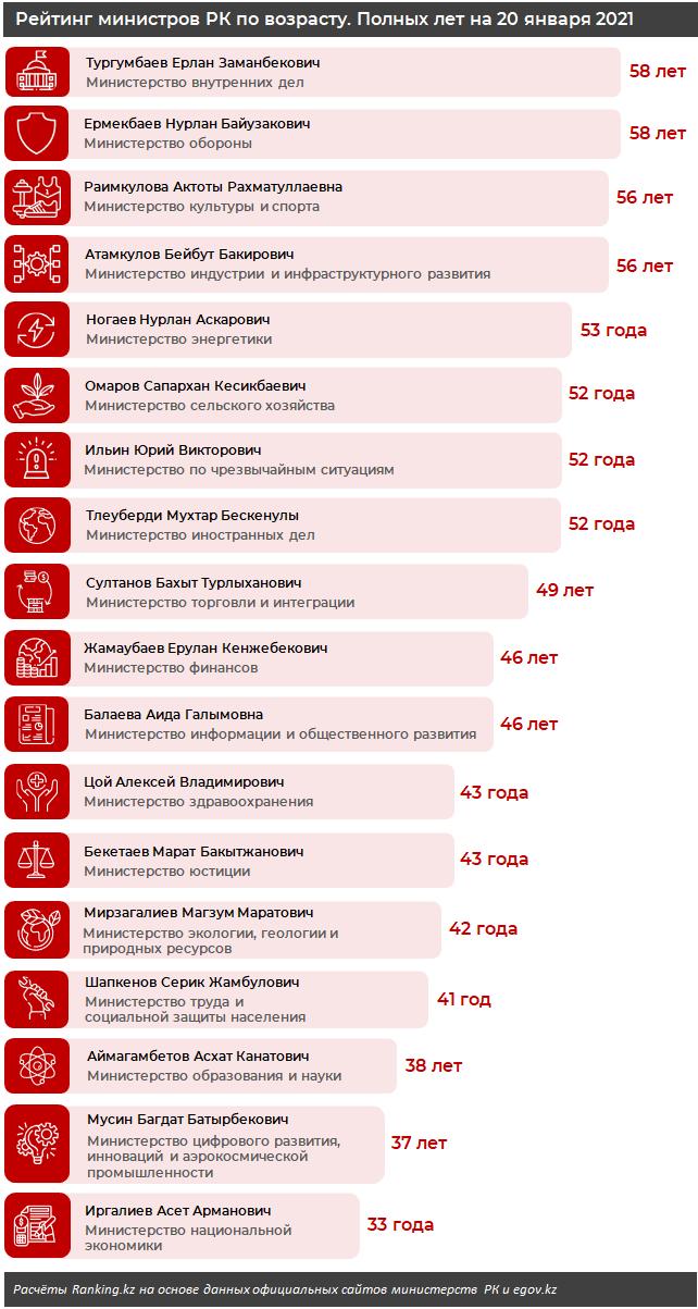 Самые возрастные министры ЕАЭС работают в России, Беларуси и Казахстане 574317 - Kapital.kz