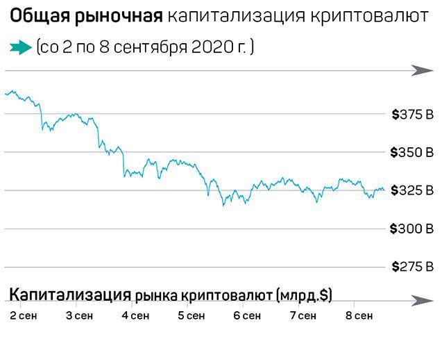 Биткоин держится на фоне краха акций 425492 - Kapital.kz