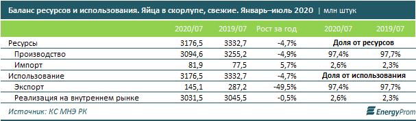 Производство куриных яиц упало на 5% за год 449472 - Kapital.kz