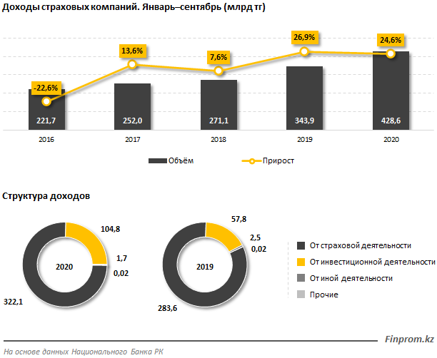 Прибыль страховых компаний превысила 100 млрд тенге 510948 - Kapital.kz