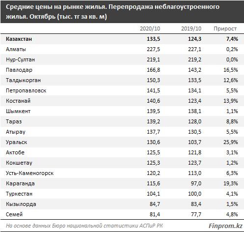 Цены на жилье на первичном рынке выросли на 5% за год 493350 - Kapital.kz