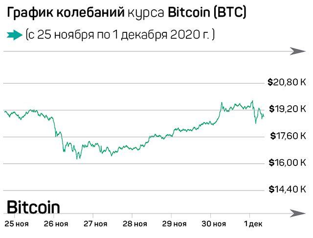 Биткоин-эйфория и новая криптовалюта от Facebook 518213 - Kapital.kz